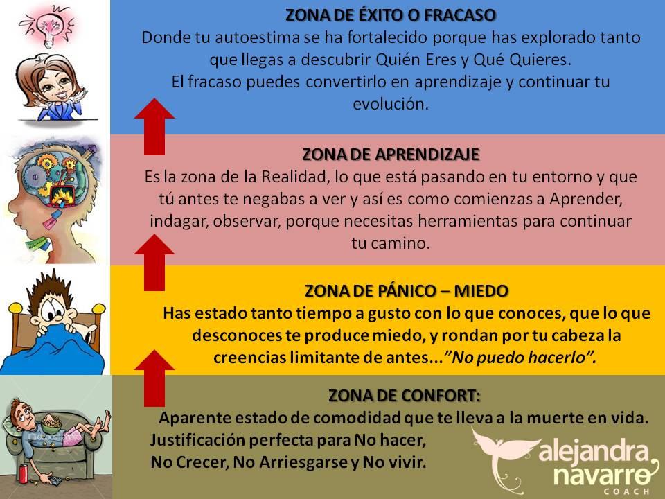 ZONA DE CONFORT.1
